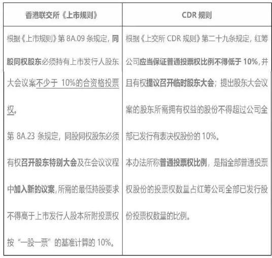 """科创板前瞻:股权结构差异化之""""同股不同权""""解析 ——以香港联交所及"""